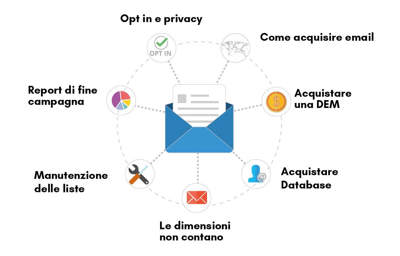 creare lista di contatti email marketing, immagine