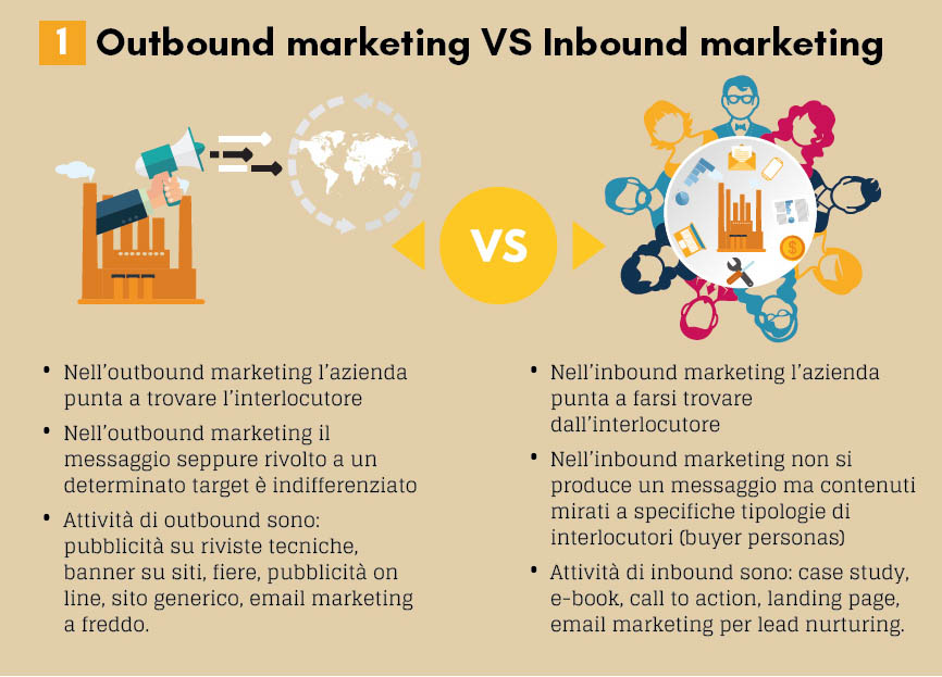 inbound Marketing per il B2B