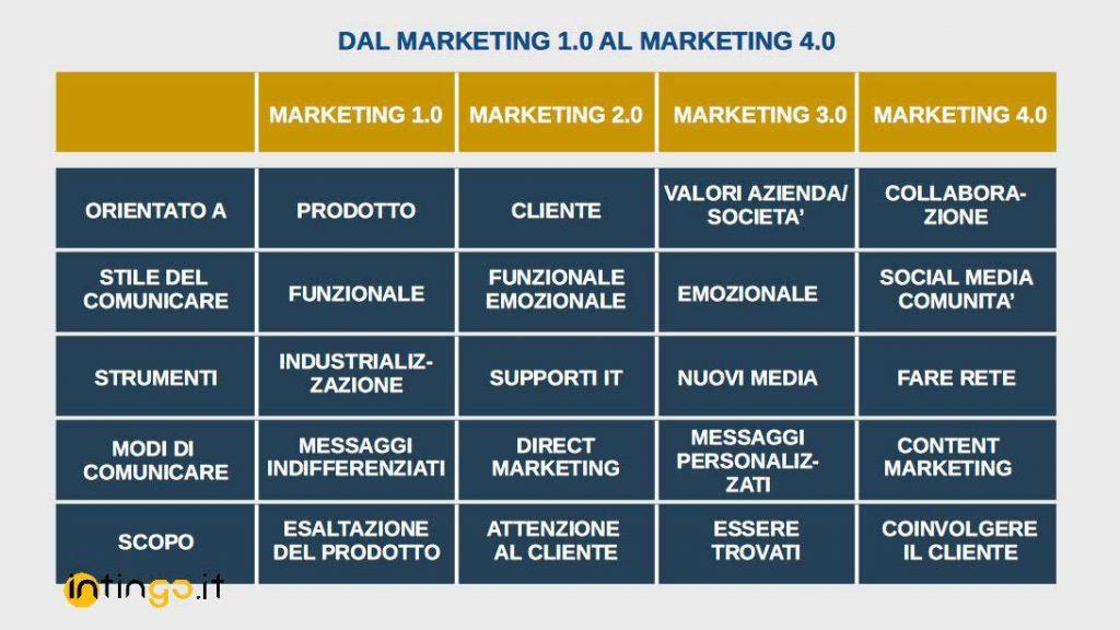 da marketing 1.0 a marketing 4-0