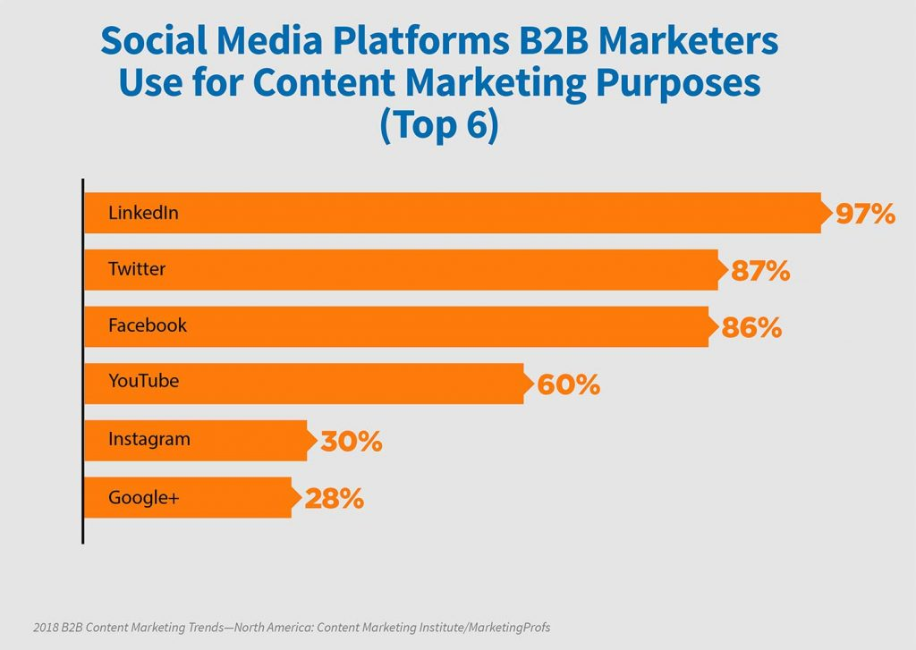 social media marketing ricerca su B2B americani
