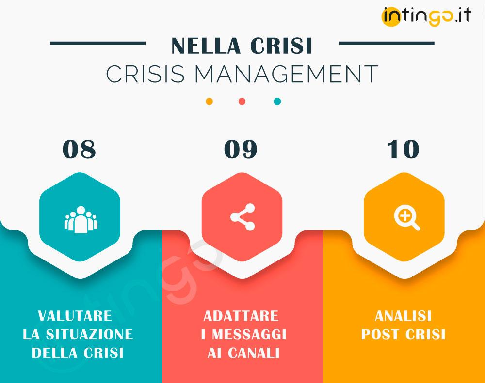 crisis management attività post crisi immagine