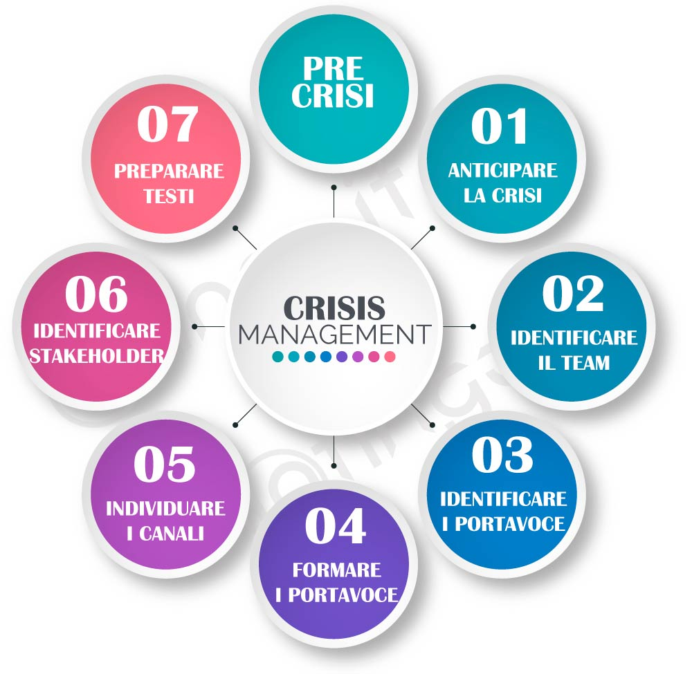crisis management attività pre crisi immagine