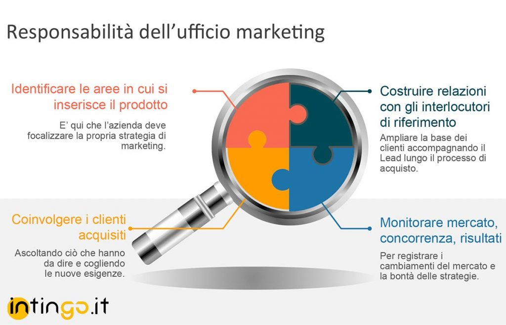 compiti ufficio marketing