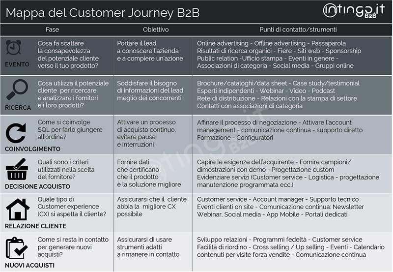 Mappa del customer journey B2B, percorso di acquisto B2B